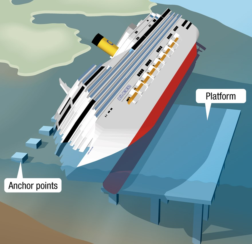 An illustration over the partly sunken ship Costa Concordia that sank outside of the Italian border, where Wassara was a part of the solution to get the ship up straight again and taken away.